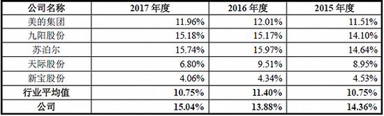小熊电器与同行业公司销售费用率对比