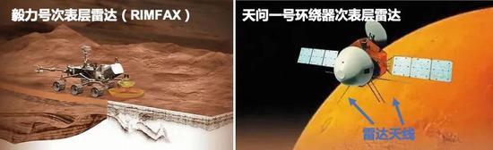 毅力号和天问一号环绕器的次表层雷达|NASA、CNSA