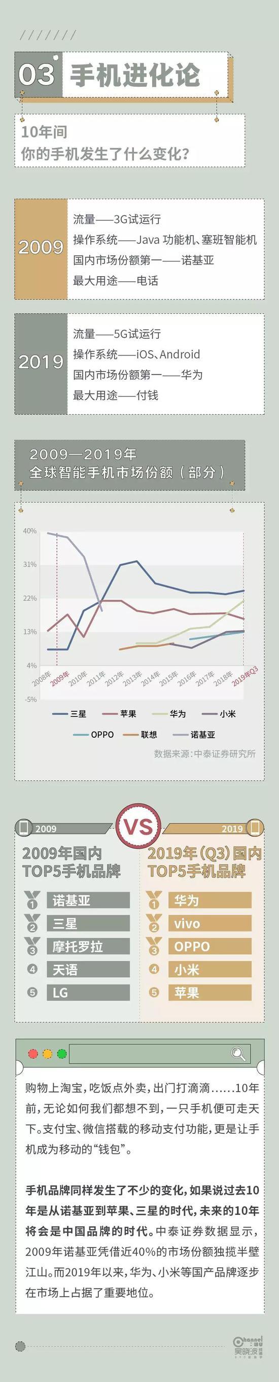 2009⇆2019:六组数据里的中国十年