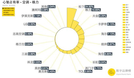 ■ 数据来源:【数据品牌榜】监测研究