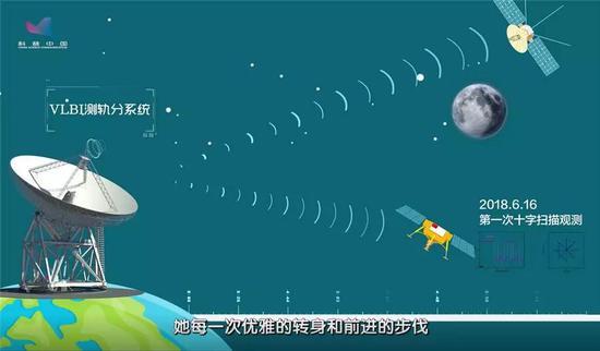 """图:VLBI测轨分系统精确标记嫦娥""""轨迹""""变化"""