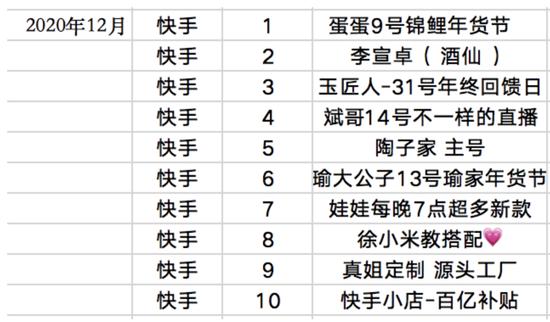 (快手2020年12月直播成交额TOP10)