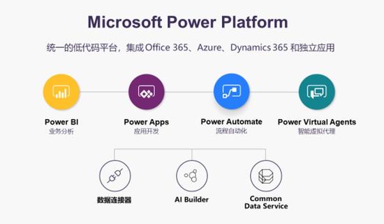 微软Power Platform,图片来自于微软中国官网