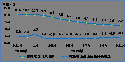 图7 移动电话用户增速和通话时长增速比较