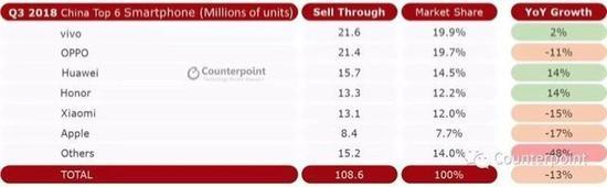 vivo第三季度销量逆势增长2% 国内市场占有率达19.9%