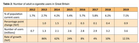▲2012-2019年英國大不列顛成年電子煙消費者比例變化情況   來源:ASH
