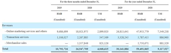 拼多多2020年第四季度及全年收入构成 数据来源:公司财报