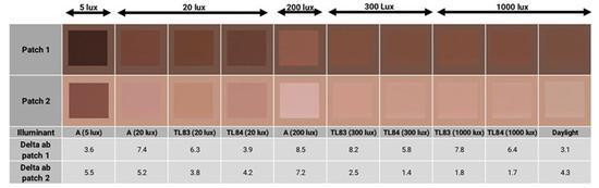 ▲华为P30 Pro,不同照明条件下的肤色分析