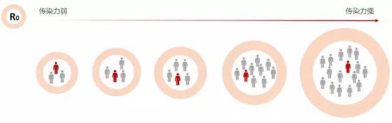 疫情何时才会消失?最关键的是这个数据 智库