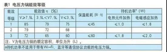电压力锅能效新标倒逼行业产品升级