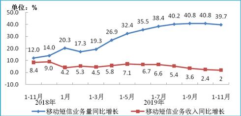 图8 移动短信业务量和收入同比增长情况