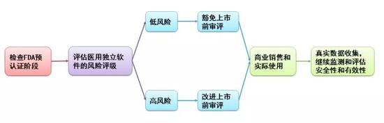 ▲FDA对医用独立软件的预认证概念图(图片来源:根据《Nature Medicine》图片修改)