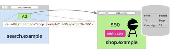 ▲ 浏览器记录广告点击量,图片来自:apple