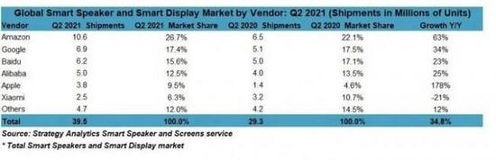 2021年二季度 带屏智能音箱的销量同比飙涨45%