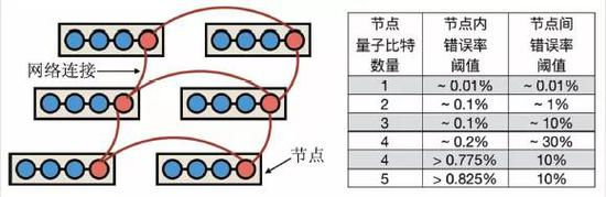 图6 网络架构量子计算