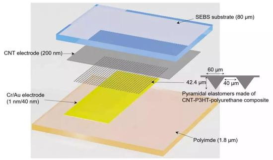 """图 """"金字塔结构""""电阻式压力传感器,""""金字塔结构""""电阻式压力传感器的灵敏度和工作范围与生物皮肤机械感受器的灵敏度和工作范围相当"""