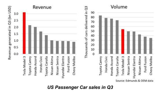 图丨第三季度Model3的销量和营收(来源:特斯拉)