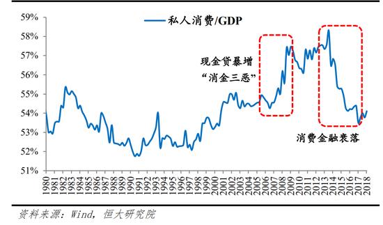 (日本幼我消耗占 GDP 的比重)