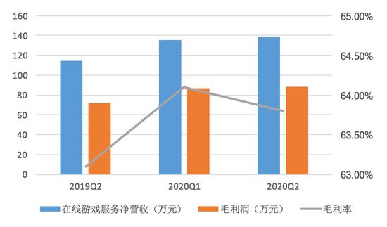 網易游戲業務盈利情況 數據來源:網易2020Q2財報