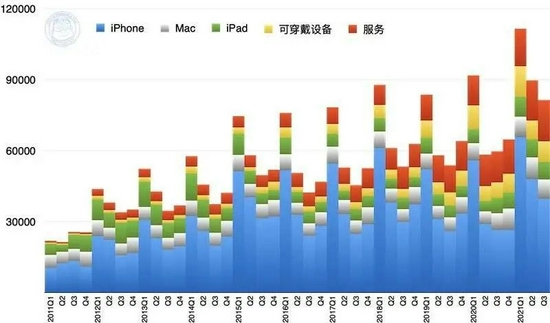 2011~2021 年苹果总营收(以产品分类)(百万美元)