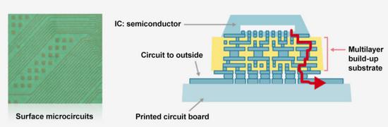 圖:ABF材料應用于封裝基板
