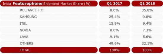 2018年第一季度印度功能手机市场数据