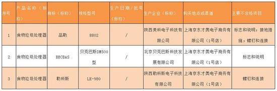 2018年上海市废弃食物处理器产品质量监督抽查不合格产品