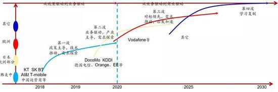 ▲全球5G商用节奏示意图