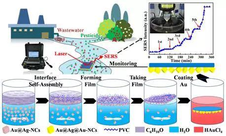 新型轻质强韧高活性SERS基底的制备及其对水中污染物长期原位监测的示意图(Environ.Sci。 Technol。 2018, 52, 5812-5820)