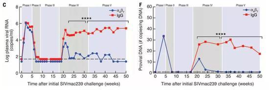 """▲2016年,这项研究的长期抗病毒结果堪称""""惊艳""""(图片来源:参考资料[2])"""