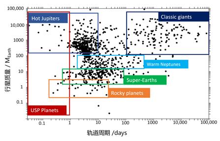 圖5系外行星族群軌道周期及質量分布  ?。–redit:http://exoplanet.eu)