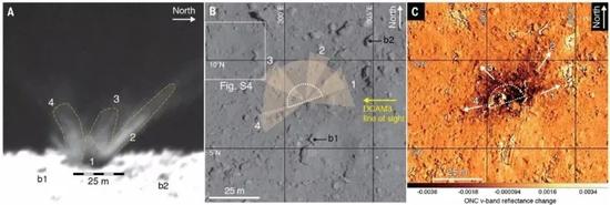 A、DCAM3相機記錄下的撞擊后192秒時幾條顯著的輻射紋,B、輻射紋最終落下的區域,C、ONC-T相機v波段(0.55微米)的反射差異圖顯示撞擊坑北半部分的反射因子顯著低于南半部分,這表明北半部分的濺射物顯著厚于南半部分,當然,也體現了挖掘出的次表層物質比原本的表面物質反射率更低。