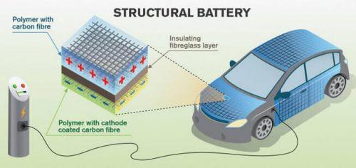 最新研讨:碳纤维可储存电能 可用于电动汽车车身