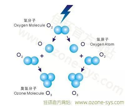图3人工高压用电装置产生臭氧原理(图片来源:http://www.11ozone.com/jishuwenxian/7.html)