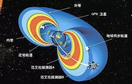 范艾伦辐射带(图片来自今晚网)