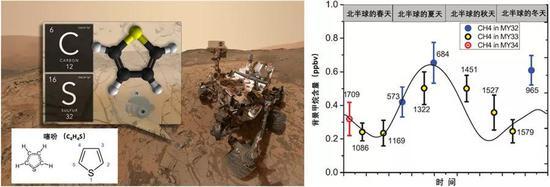 (左)益奇号始次发现噻吩等复杂有机物。改编自:NASA。(右)益奇号探测到的甲烷季节性转折。改编自[8]