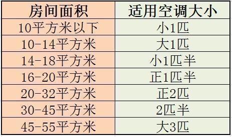 空调的匹数和适用面积对照