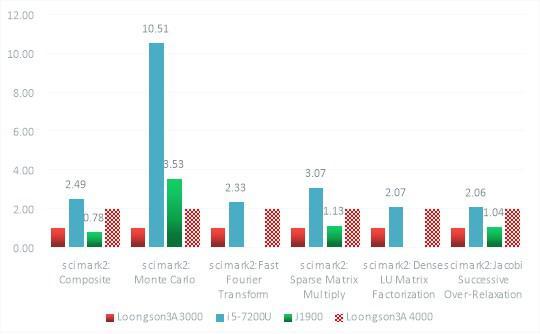 图5 Scimark2性能对比