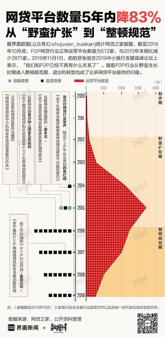 網貸平臺數量5年內降83% 從野蠻擴張到整頓規范