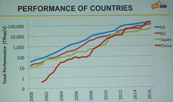 图4 中国超算的跨越式发展
