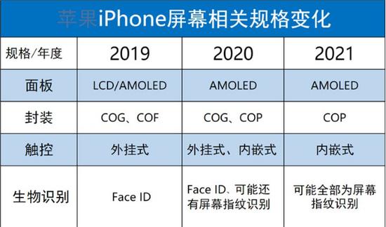 iPhone技术更迭