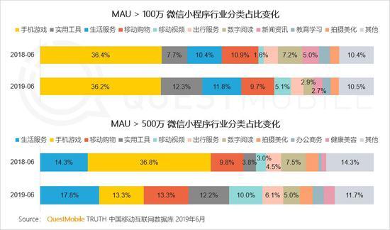 中国移动互联网2019半年大报告-CNMOAD 中文移动营销资讯 18