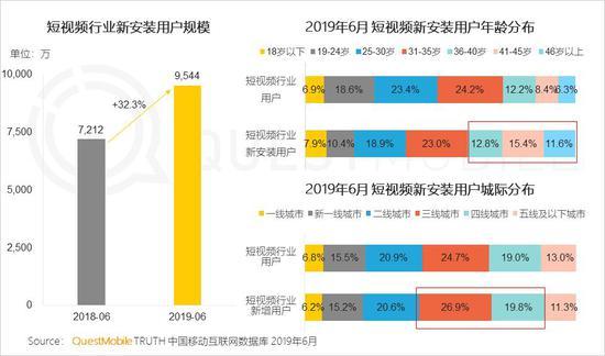 中国移动互联网2019半年大报告-CNMOAD 中文移动营销资讯 64