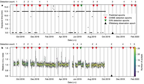 圖2:FRB 180916.J0158 + 65的周期特征。灰色為5天的射電活動窗口,三角形表示不同望遠鏡觀測到的FRB信號,圖片來源:引自The CHIME/FRB Collaboration et al。 2020