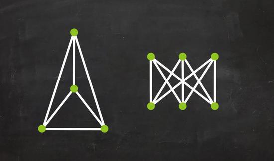 左:连线不会交叉的可平面图。右:连线会交叉的非可平面图。