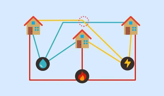 三个房子与三种公用设施相连的问题。