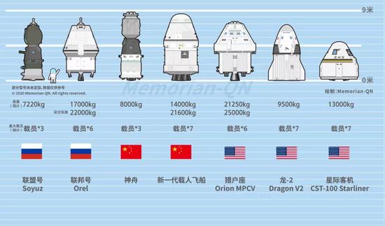 世界三款现役载人飞船和四款在研载人飞船对比图片来源:Memorian-QN
