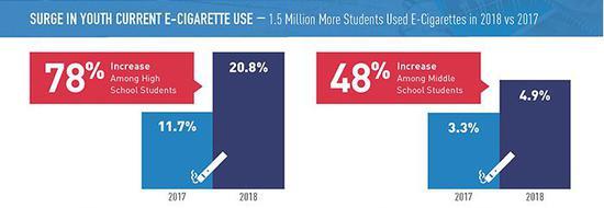 ▲2018年美國高中生和初中生電子煙使用情況來源:National Youth Tobacco Survey
