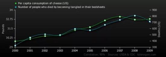 人均奶酪消费量与被床单缠住而死亡的人数之间有相关关系。图片来源:Vox