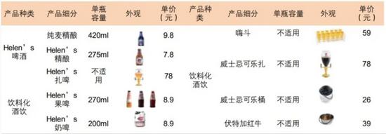 海伦司产品矩阵及主要产品定价。资料来源:公司资料,华金证券研究所